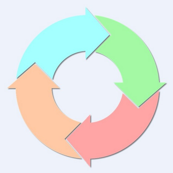 A chart showing a cycle with arrows, symbolizing product lifecycle management for small businesses.